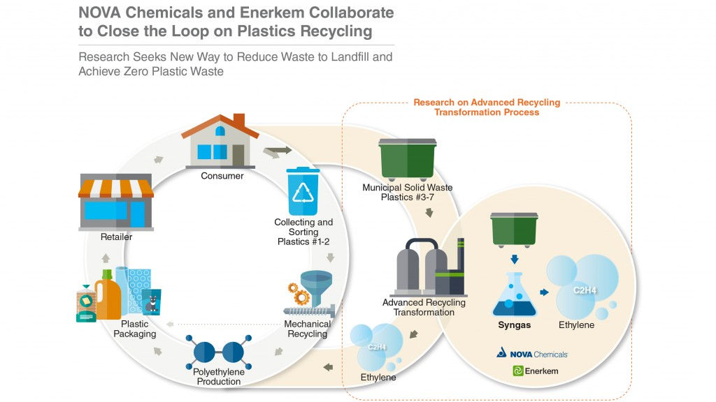 NOVA and Enerkem collaborate on waste to ethylene project