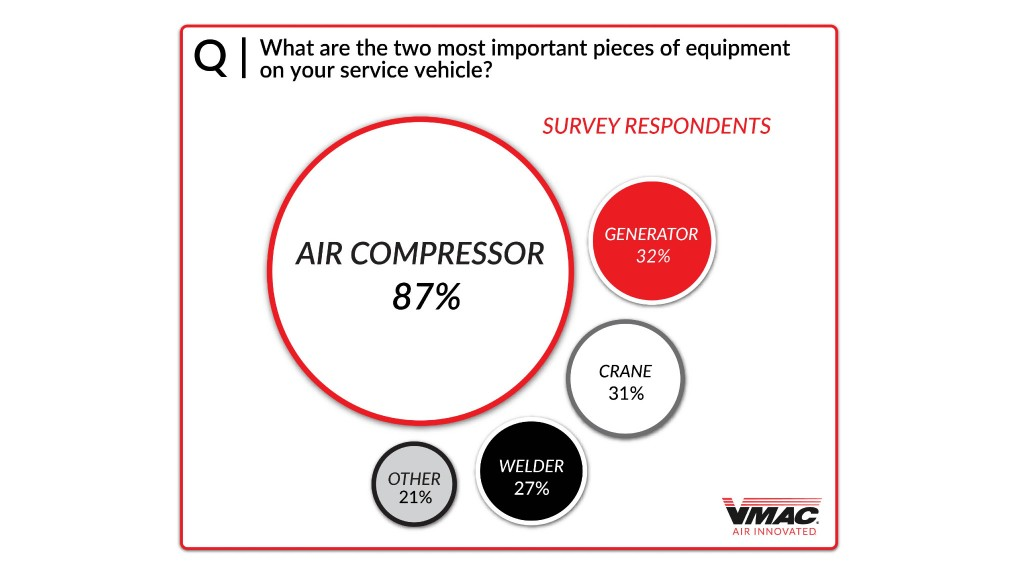 Survey captures snapshot of mobile compressed air industry in 2020