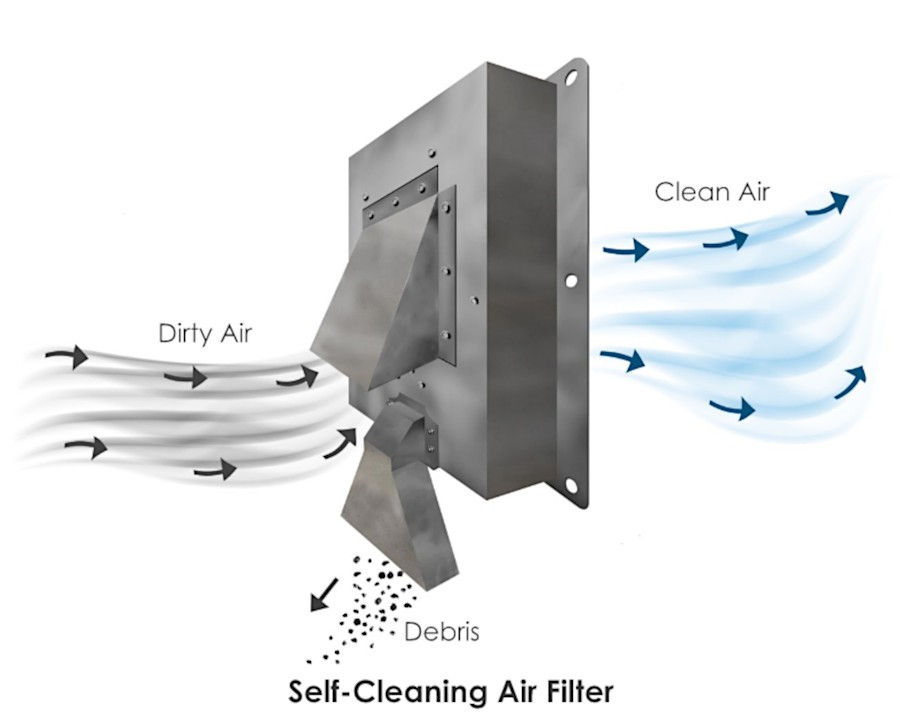 Filter-less air filters for industrial applications designed to ventilate, pressurize and clean exceedingly dusty air