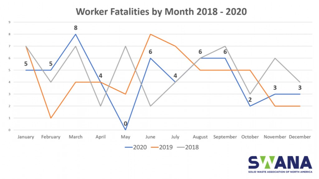 52 avoidable fatalities in 2020 reflects little improvement for solid waste industry safety