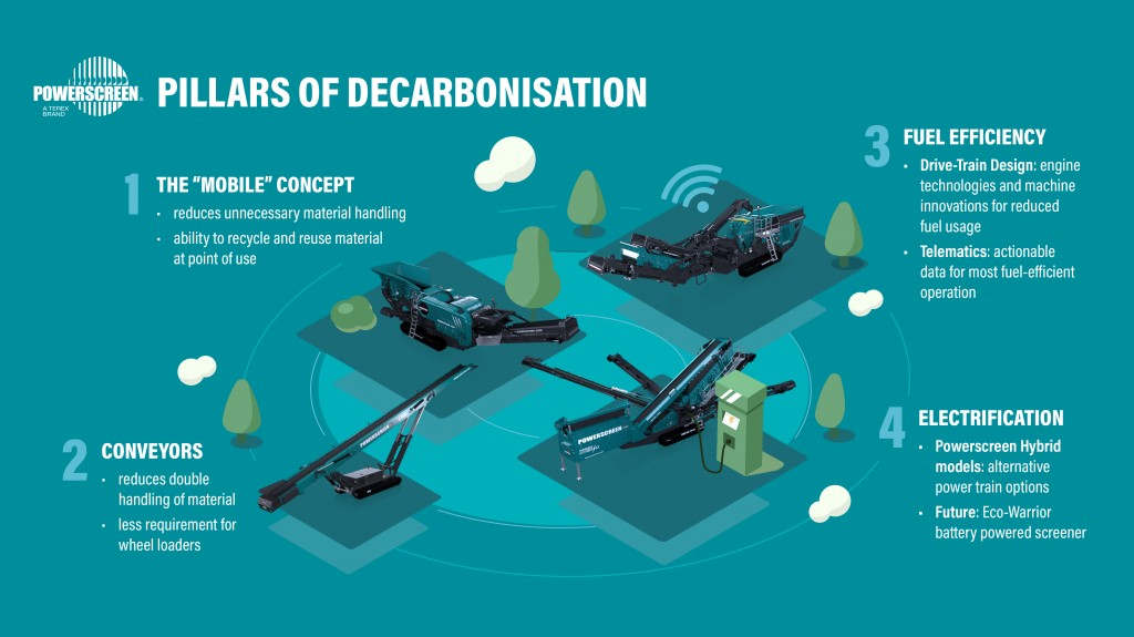 Powerscreen launches concept battery-powered screener in response to decarbonization challenge