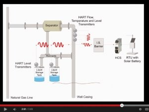 Video highlights natural gas and oil wellhead applications
