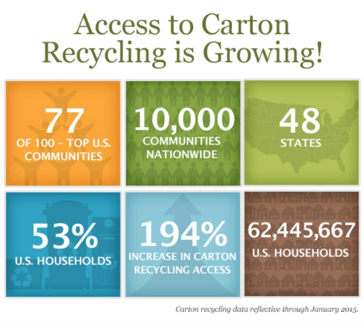 Strong Gains Achieved In Improving Carton Recycling Infrastructure