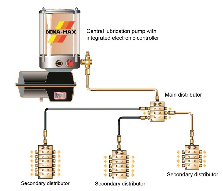 The Beka-Max automated lubrication system, with modular design.