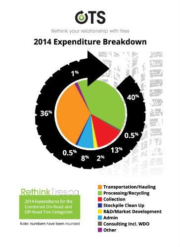 Ontario Tire Stewardship to Reduce Passenger, Light Truck and Medium Truck Stewardship Fees Effective May 2015