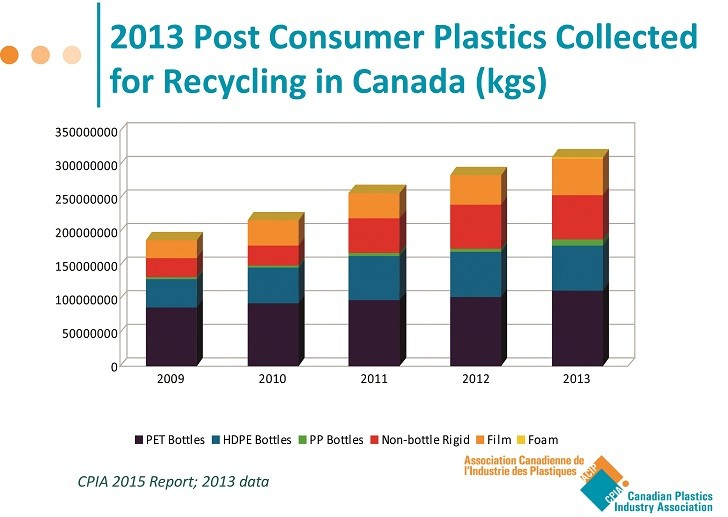 Plastics possibilities -- using data and diversion metrics to enhance sustainability through increased recovery