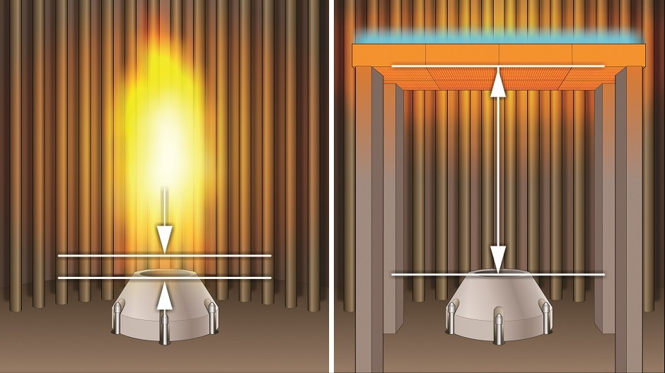 In traditional burners, oxygen and fuel has a small premix area before ignition (left). More premix time as introduced by Duplex technology (right) cuts the amount of pollutants generated each time the burner is lit.