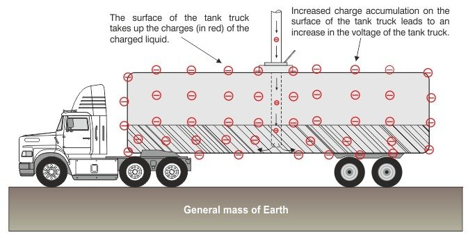 Tank Truck Static Grounding Protection - Oil & Gas Product News