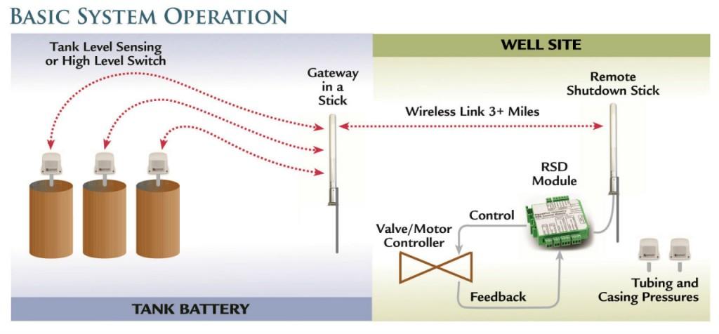 Wireless remote shutdown systems