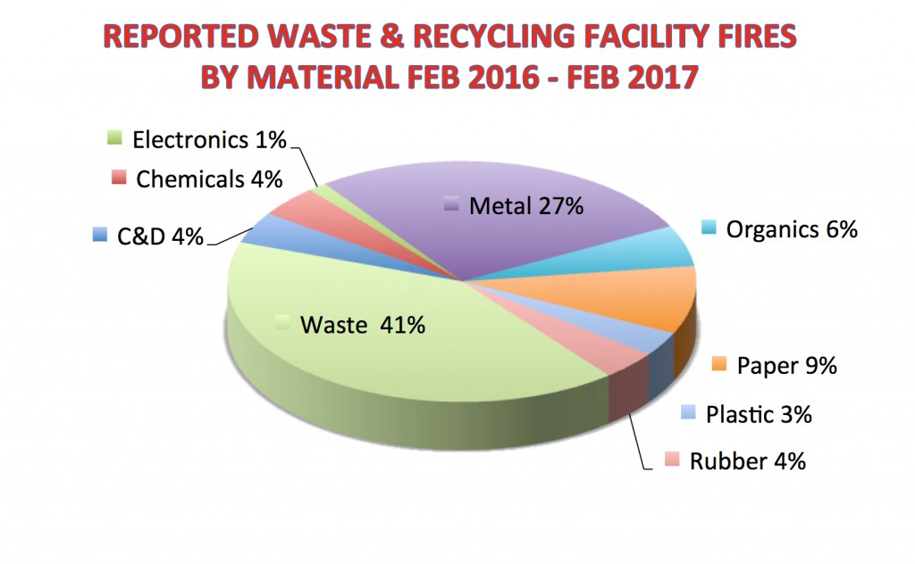 Waste and metal top list of recycled materials involved in the highest percentage of facility fires