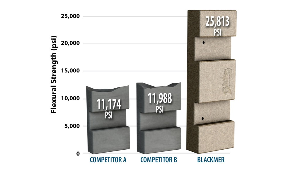 Blackmer sliding vanes show superior performance against other versions