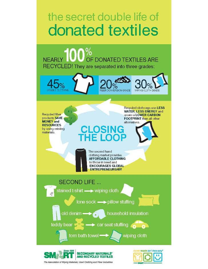 """Celebrating America Recycles Day with """"Smart""""er recycling: encouraging the donation and recycling of old textiles"""