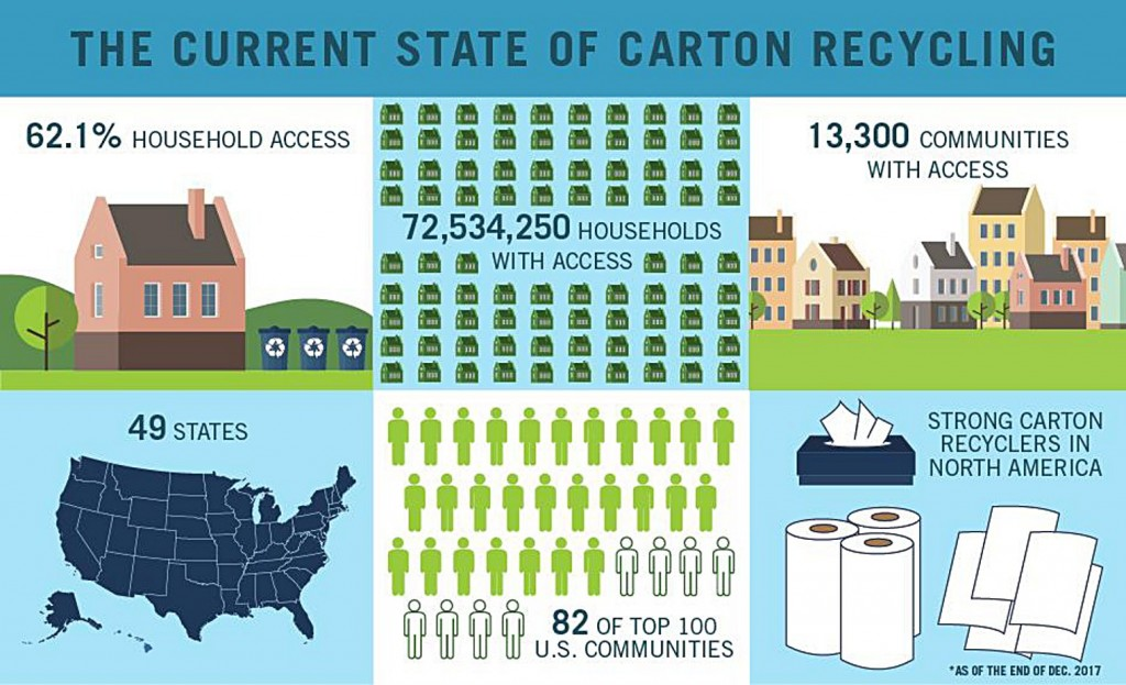 Carton Council celebrates success in 2017 and looks ahead to 2018