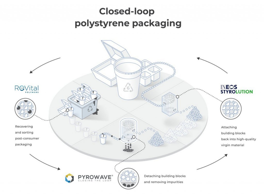 ReVital Polymers, Pyrowave and INEOS Styrolution partner to launch polystyrene recycling consortium