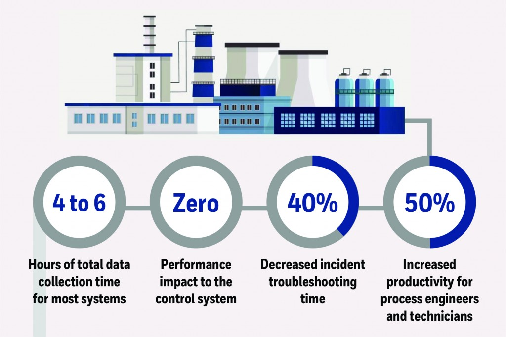 Honeywell change management software helps increase control system performance