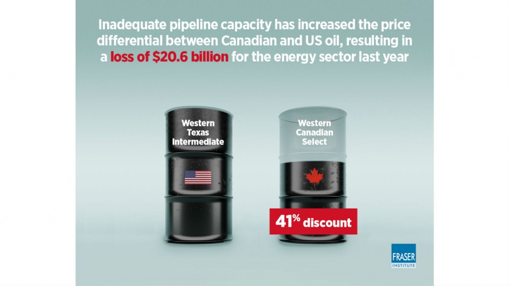 0159/39745_en_797f2_42371_fraser-institute-cost-of-pipeline-constraints-in-canada-2019-infographic-0.jpg