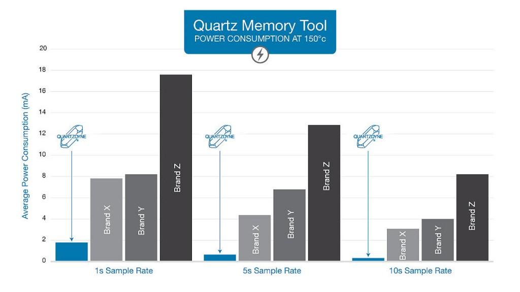 0160/39941_en_24ca8_42558_quartzdyne-qd-memory-tool-consumption.jpg