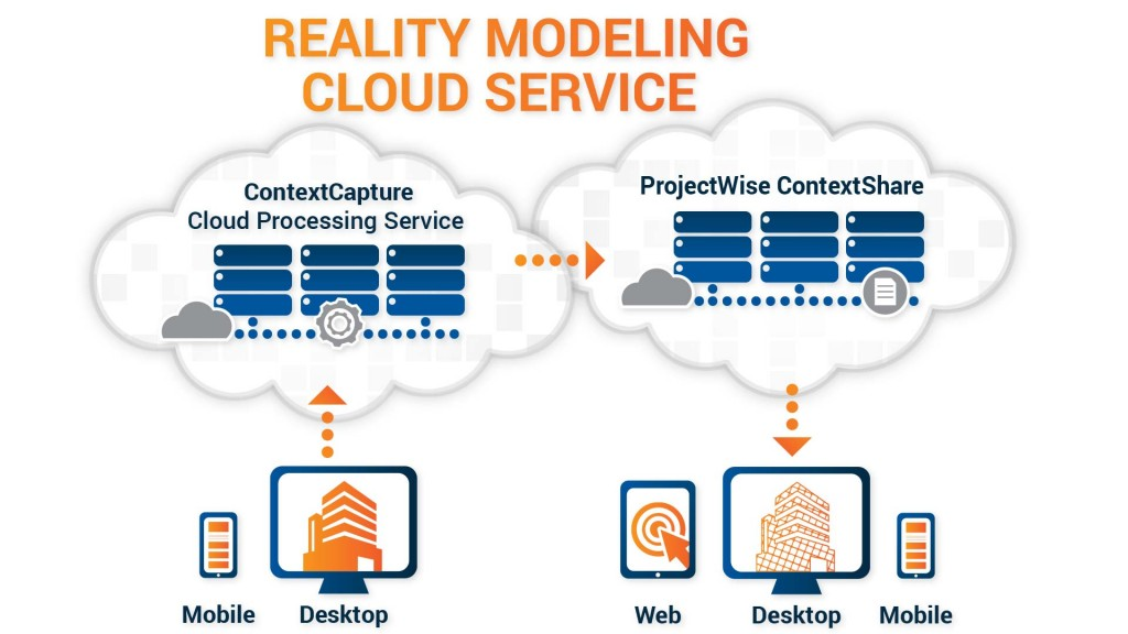The built-in Bentley ContextCapture Cloud Processing Service enables operators to upload UAV imagery direct-to-web without the need for high-end hardware requirements or IT constraints.