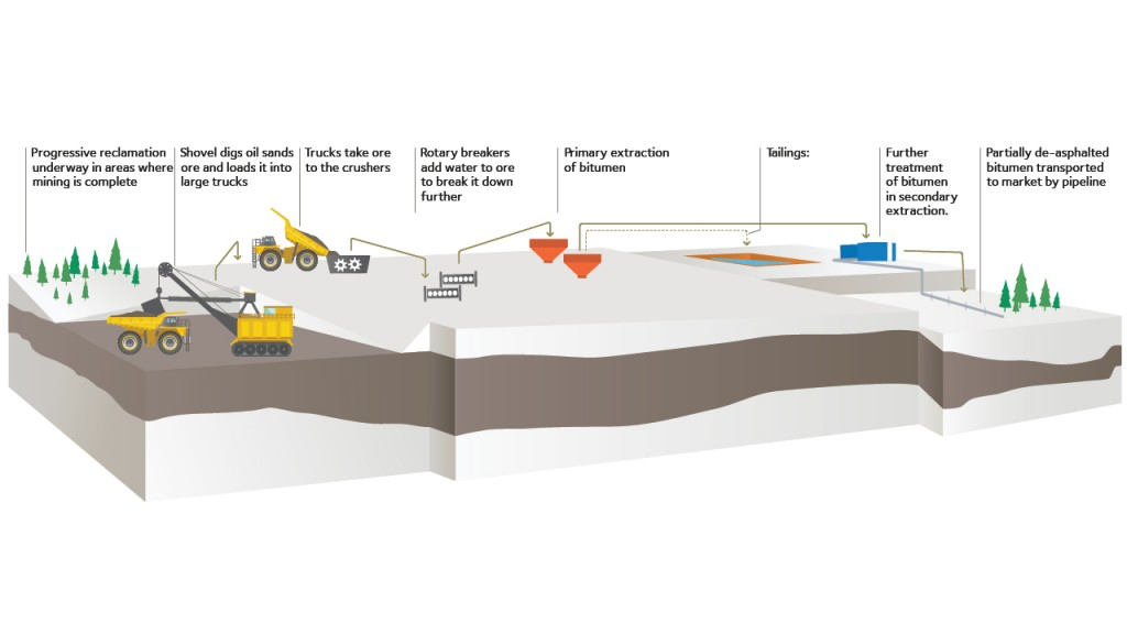 Joint review panel for Frontier Oil Sands Mine Project submits report