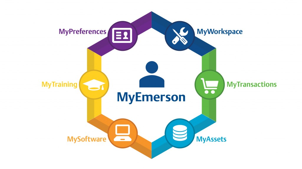 """""""Driven by our personal interaction with digital technology, customers have new expectations today about speed and access to information,"""" said Brad Budde, vice president of digital customer experience, Emerson Automation Solutions."""