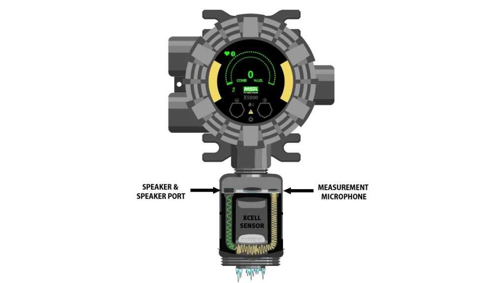 MSA's unique Diffusion Supervision technology automatically warns users when an electrochemical sensor inlet becomes blocked and unable to detect gas.