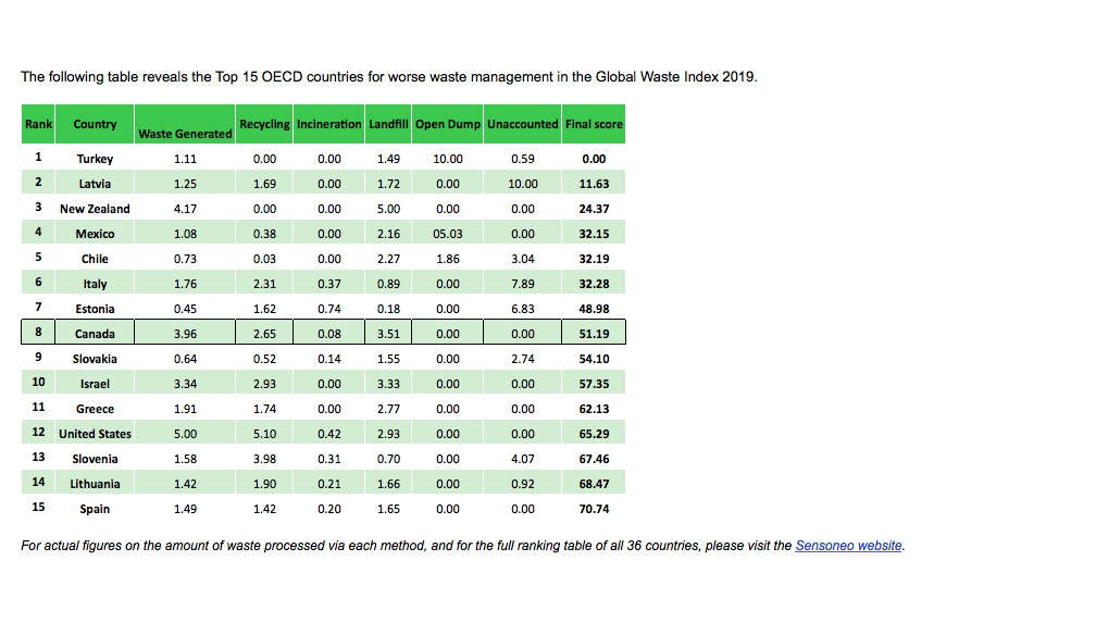 Canada ranks at top of Sensoneo analysis for countries with the worst waste management