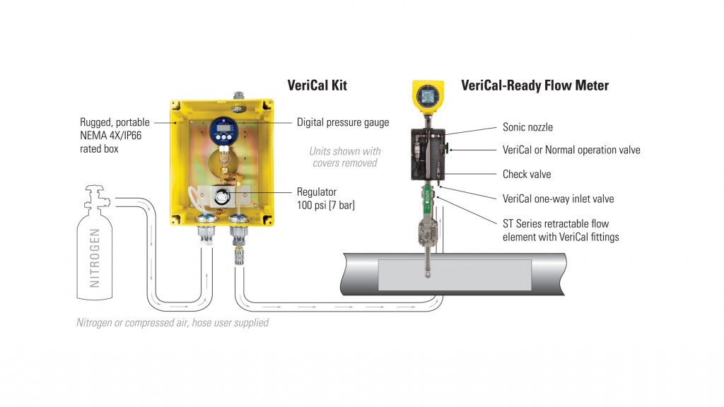 The ST100 Flow Meter is now available with either an optional integral VeriCal System or a Kit System, which can be used for retrofitting installed meters.