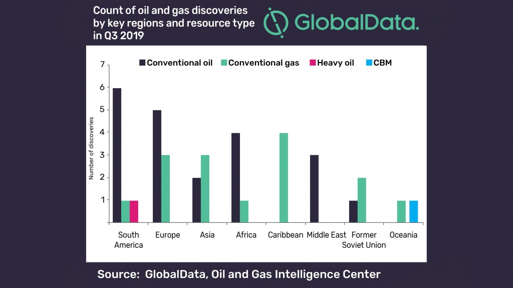 Most oil and gas discoveries in third quarter of 2019 made in South America, Europe