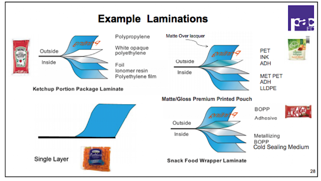 packaging art laminations graph