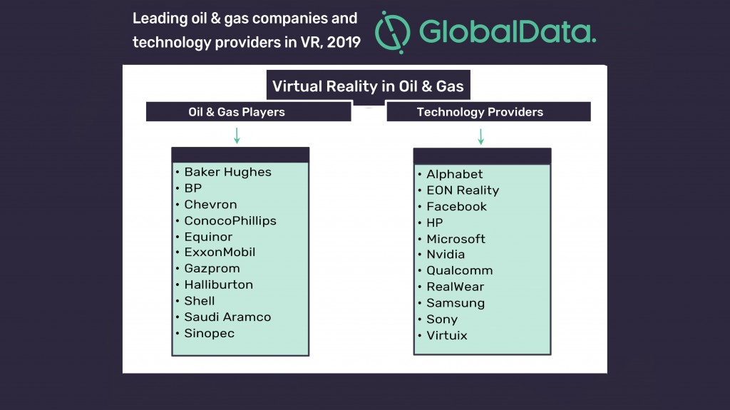 "Ravindra Puranik, Oil and Gas Analyst at GlobalData, comments: ""Over time, this technology will transform oil and gas processes and workflows and help create new growth opportunities for organizations."""