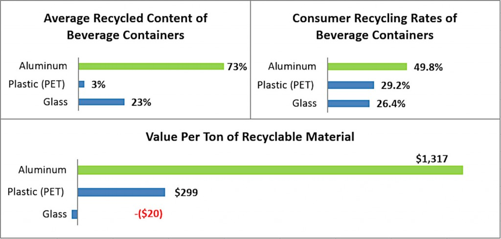 beverage container infograph
