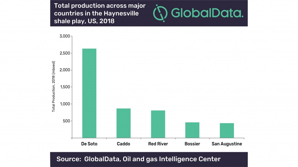 Globaldata shale play graph
