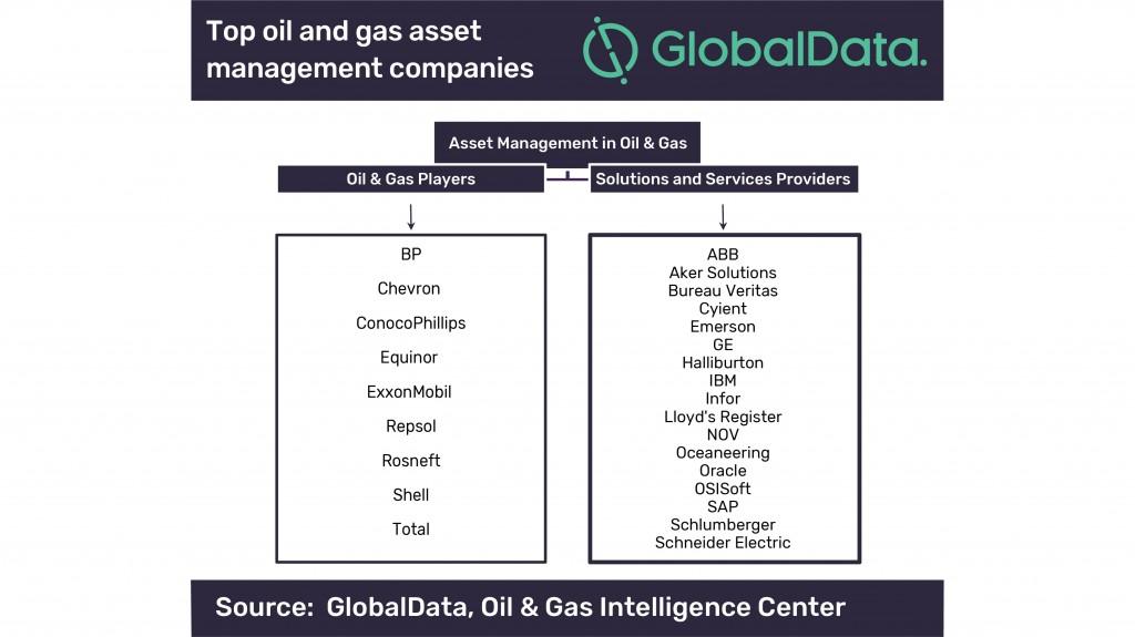 Globaldata asset management graph