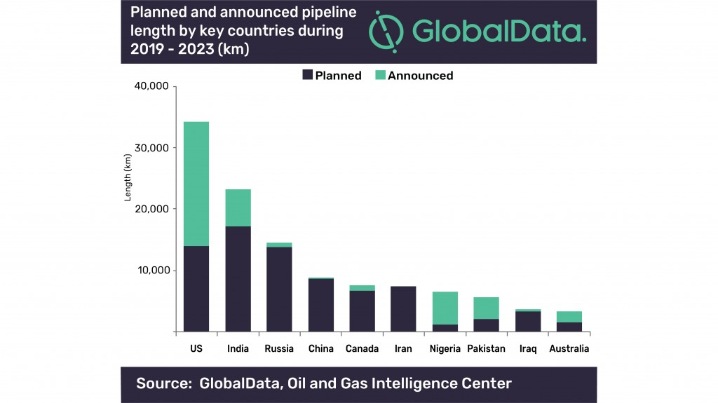 Globaldata planned/announced pipeline graph