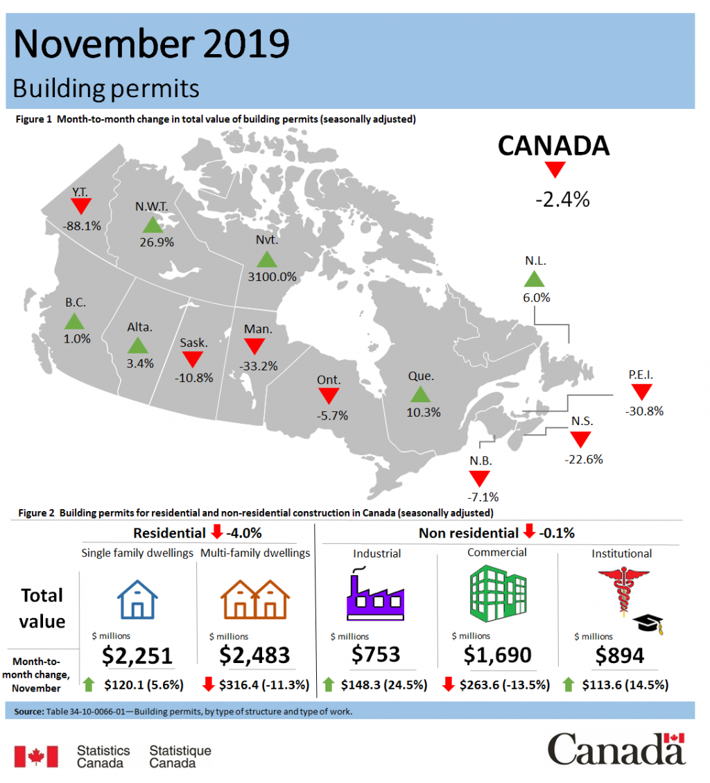 Value of Canadian building permits saw 2.4 percent decrease in November 2019