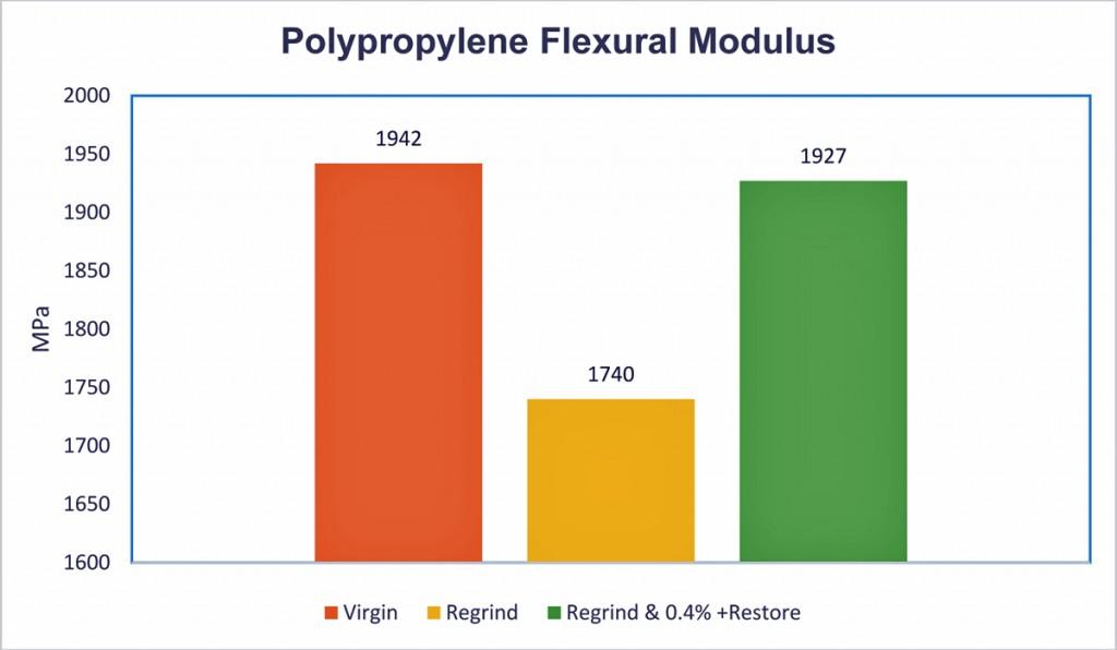 polypropylene graph