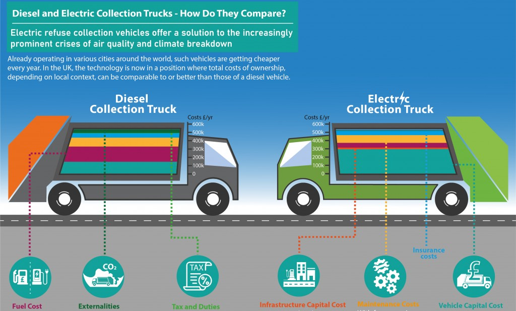 New report makes the case for replacing diesel powered refuse trucks with electric power