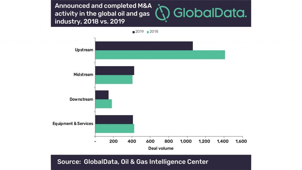 Globaldata graph