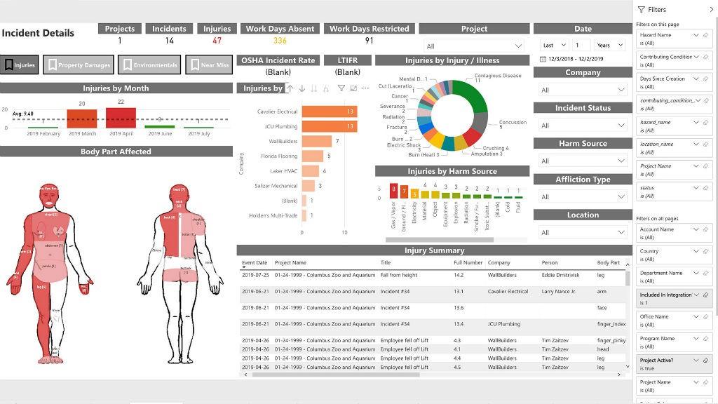 Procore Analytics' incident dashboard.