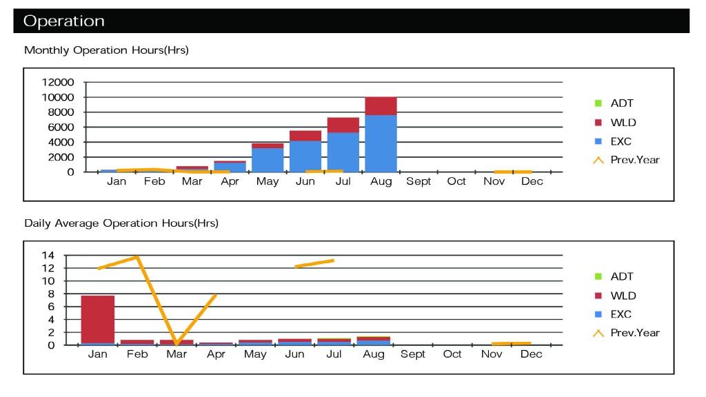 An example of a fleet report