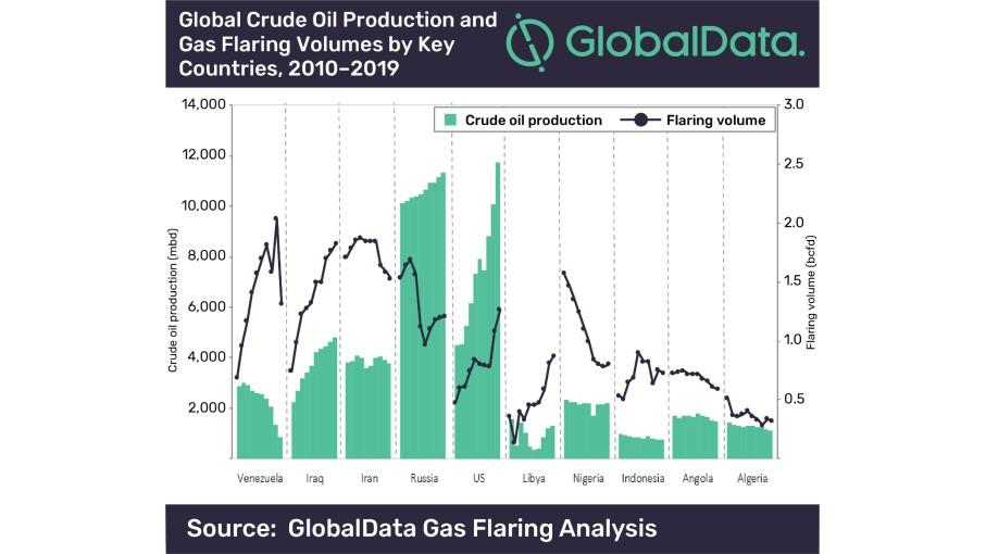 Globaldata gas flaring analysis graph