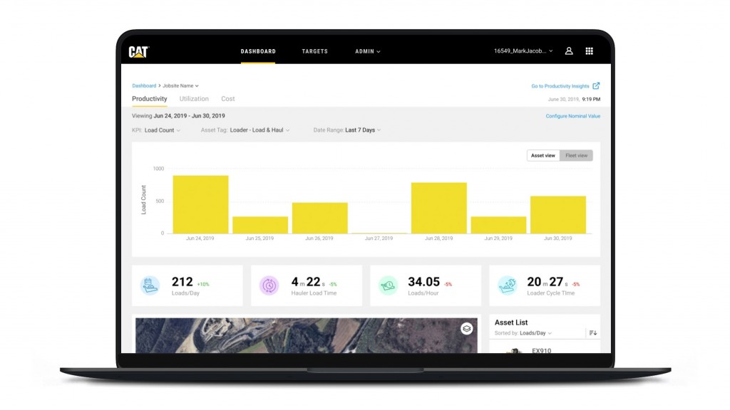 Cat Productivity app dashboard view