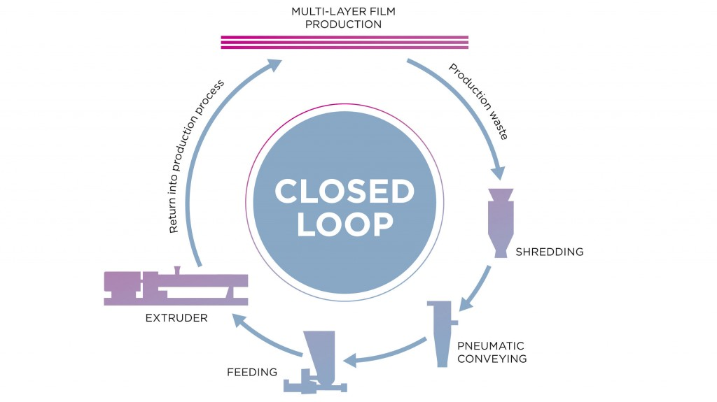 coperion closed loop multi layer production infograph