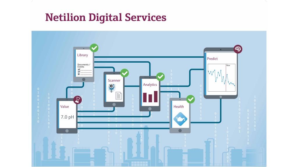 netilion digital services graph