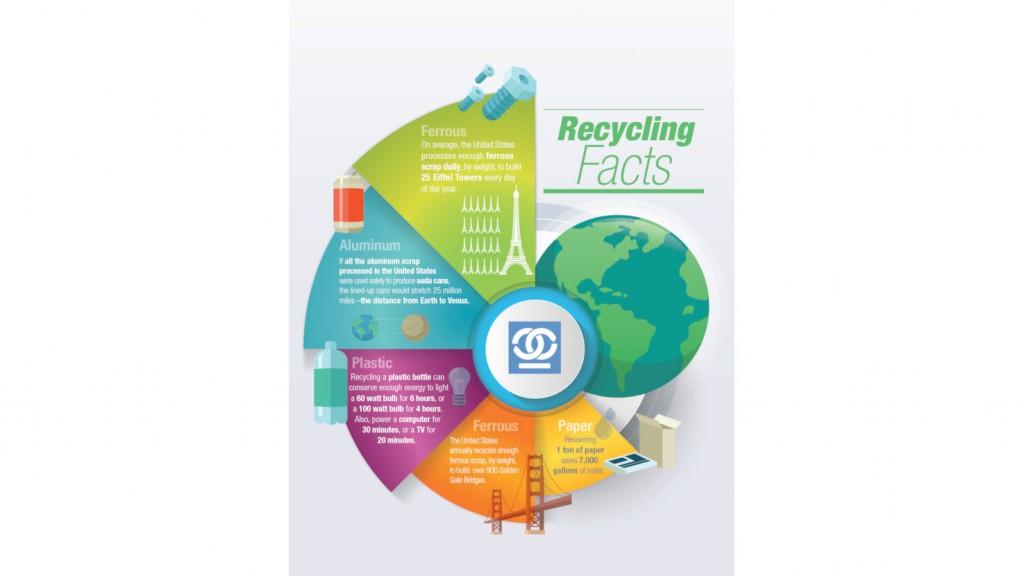 ISRI recycling statistics graphic