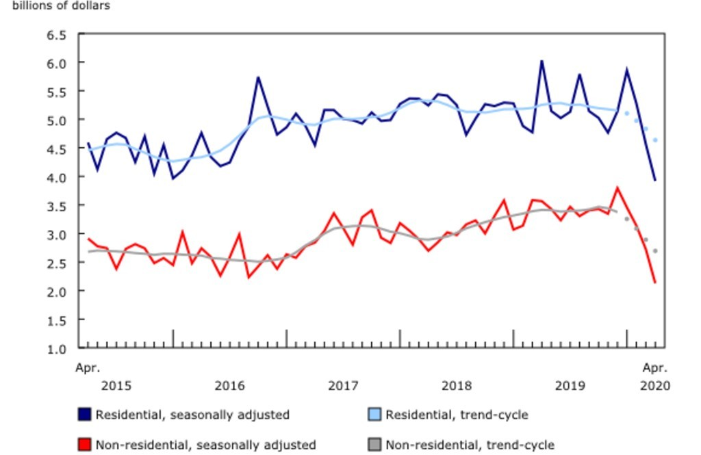 Value of building permits for the residential and non-residential sectors