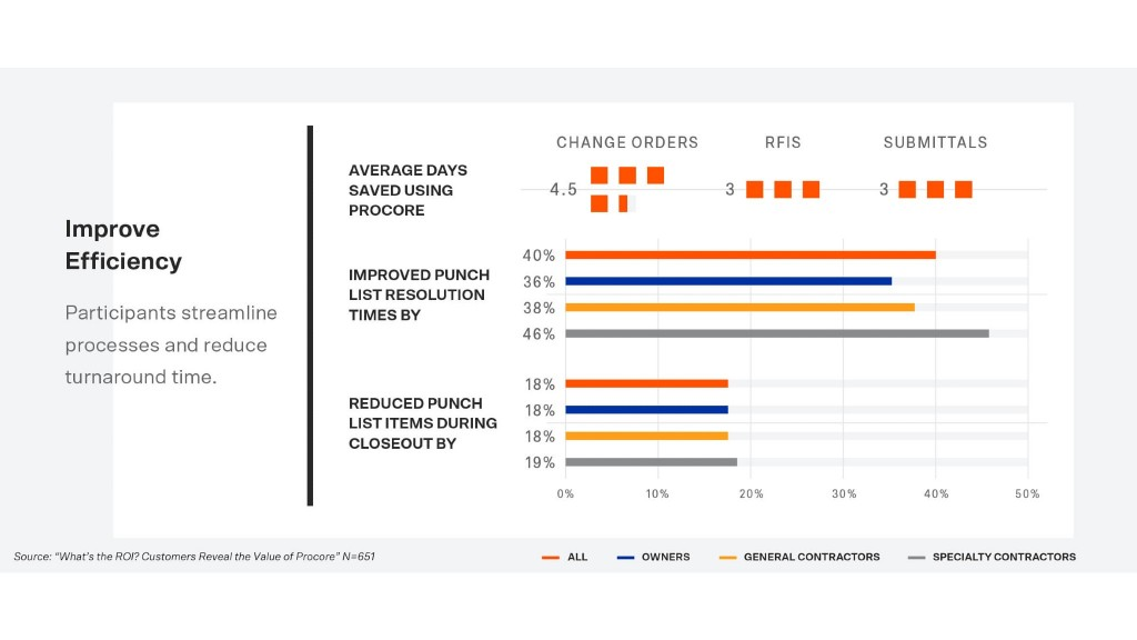 Procore releases 2020 Customer Return On Investment report