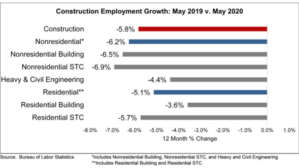 Employment growth chart.