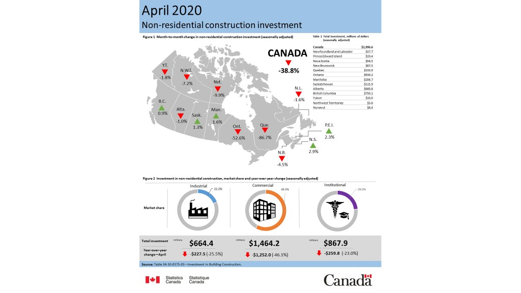 Non-residential construction investment, April 2020