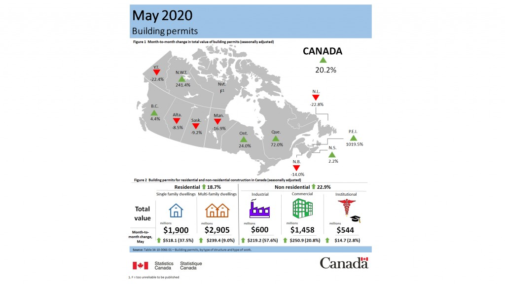 infographic of may 2020 building permits